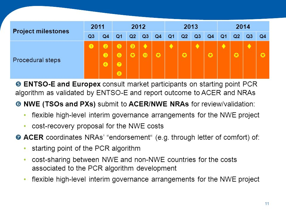 11 ENTSO-E and Europex consult market participants on starting point PCR algorithm as validated by ENTSO-E and report outcome to ACER and NRAs NWE (TSOs and PXs) submit to ACER/NWE NRAs for review/validation: flexible high-level interim governance arrangements for the NWE project cost-recovery proposal for the NWE costs ACER coordinates NRAs endorsement (e.g.