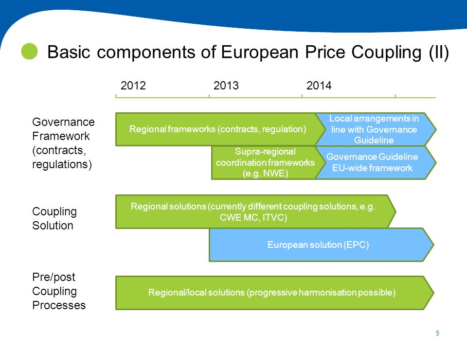 5 Basic components of European Price Coupling (II) Governance Framework (contracts, regulations) Coupling Solution Pre/post Coupling Processes Governance Guideline EU-wide framework Local arrangements in line with Governance Guideline Regional frameworks (contracts, regulation) Supra-regional coordination frameworks (e.g.