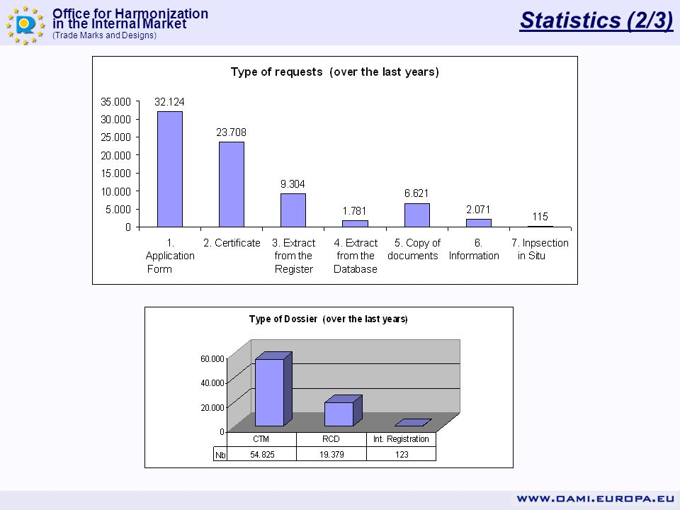 Office for Harmonization in the Internal Market (Trade Marks and Designs) Statistics (2/3)