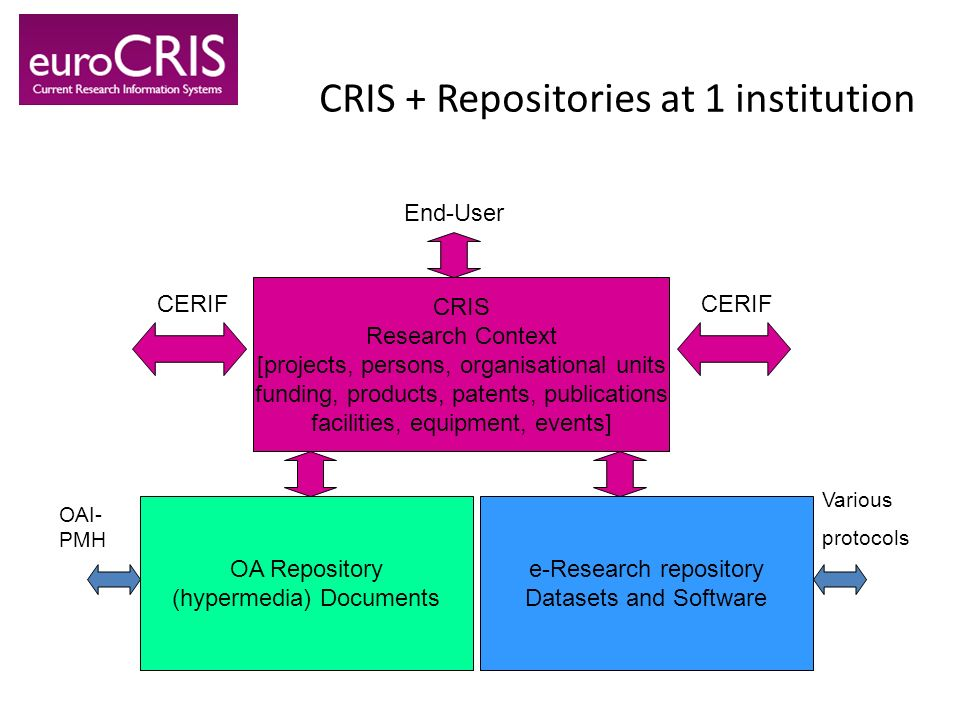 CRIS + Repositories at 1 institution CRIS Research Context [projects, persons, organisational units funding, products, patents, publications facilitie