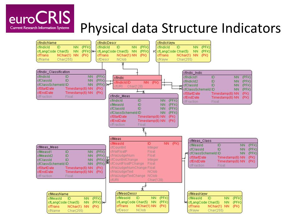 Physical data Structure Indicators