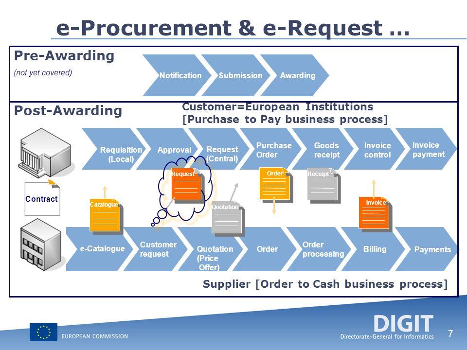 8 Project timeline Q4 2009Q1 2010Q2 2010Q3 2010Q4 20102011 e-INVOICING e-REQUEST e-ORDERING e-CATALOGUE e-FULFILLMENT e-QUOTATION e-Procurement & e-Request …