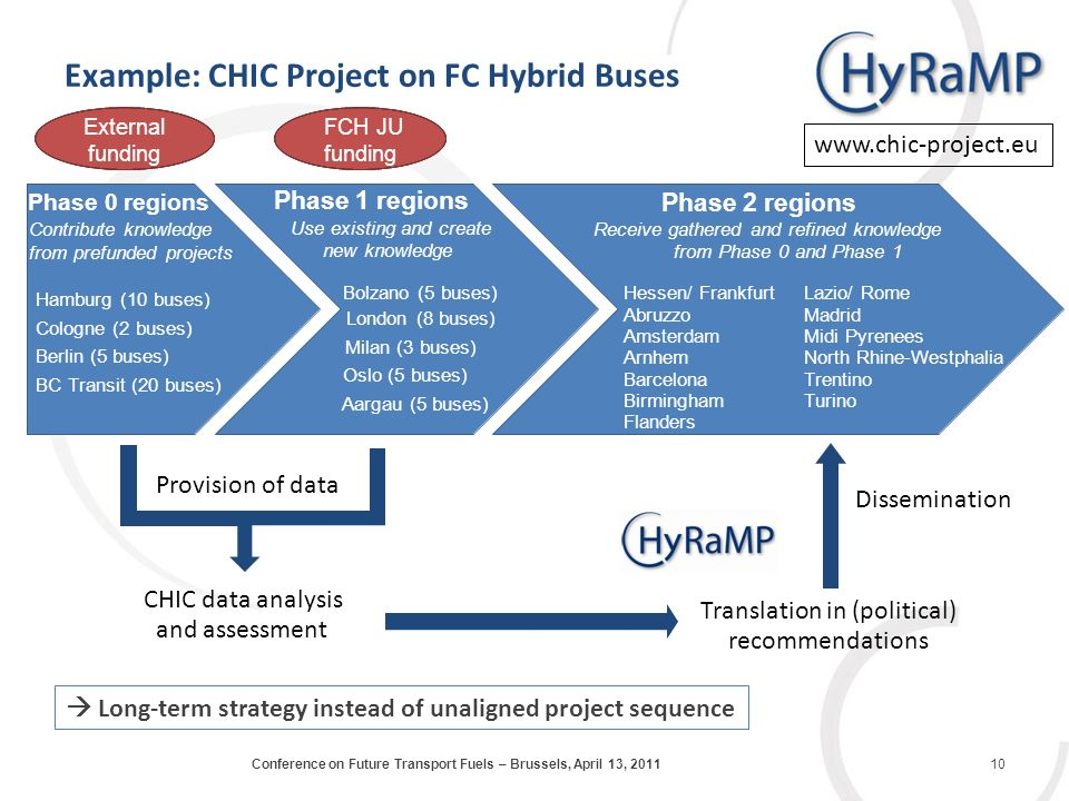 Example: CHIC Project on FC Hybrid Buses External funding FCH JU funding Phase 2regions Phase 1 regions Use existing and create new knowledge Bolzano