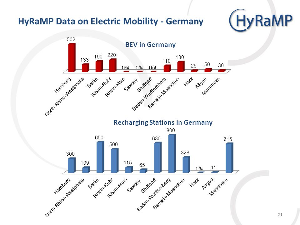 HyRaMP Data on Electric Mobility - Germany 21