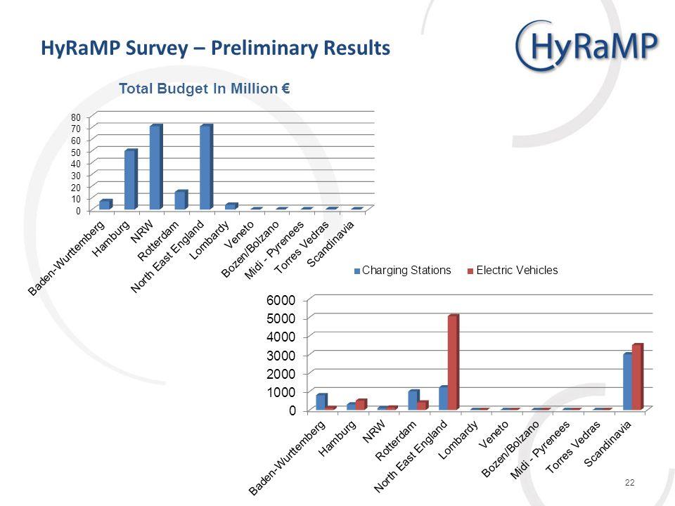 HyRaMP Survey – Preliminary Results 22
