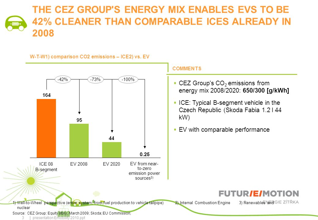 4presentation Emobility 2010.ppt A4rb_standard – 20100111 – do not delete this text object.