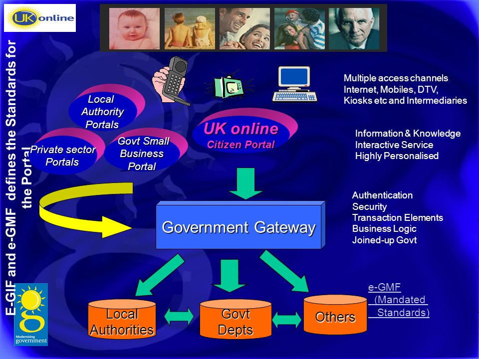 UK online Citizen Portal Information & Knowledge Interactive Service Highly Personalised Authentication Security Transaction Elements Business Logic Joined-up Govt Government Gateway E-GIF and e-GMF defines the Standards for the Portal Multiple access channels Internet, Mobiles, DTV, Kiosks etc and Intermediaries e-GMF (Mandated Standards) Others LocalAuthoritiesGovtDepts Private sector Portals Govt Small Govt SmallBusinessPortal LocalAuthorityPortals