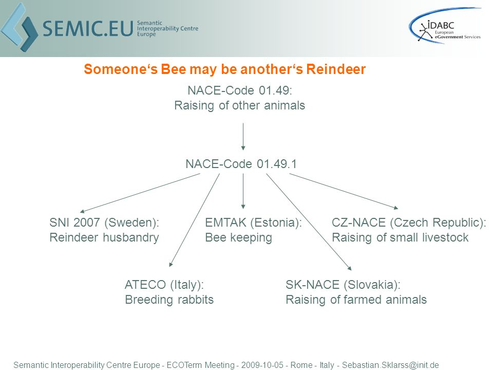 Semantic Interoperability Centre Europe - ECOTerm Meeting - 2009-10-05 - Rome - Italy - Sebastian.Sklarss@init.de Someones Bee may be anothers Reindeer NACE-Code 01.49.1 EMTAK (Estonia): Bee keeping SNI 2007 (Sweden): Reindeer husbandry CZ-NACE (Czech Republic): Raising of small livestock ATECO (Italy): Breeding rabbits SK-NACE (Slovakia): Raising of farmed animals NACE-Code 01.49: Raising of other animals