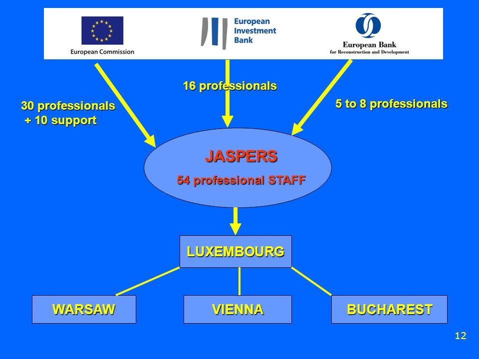 12 JASPERS 54 professional STAFF 30 professionals + 10 support + 10 support 16 professionals 5 to 8 professionals LUXEMBOURG WARSAWVIENNABUCHAREST