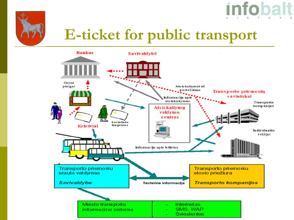 E-ticket for public transport