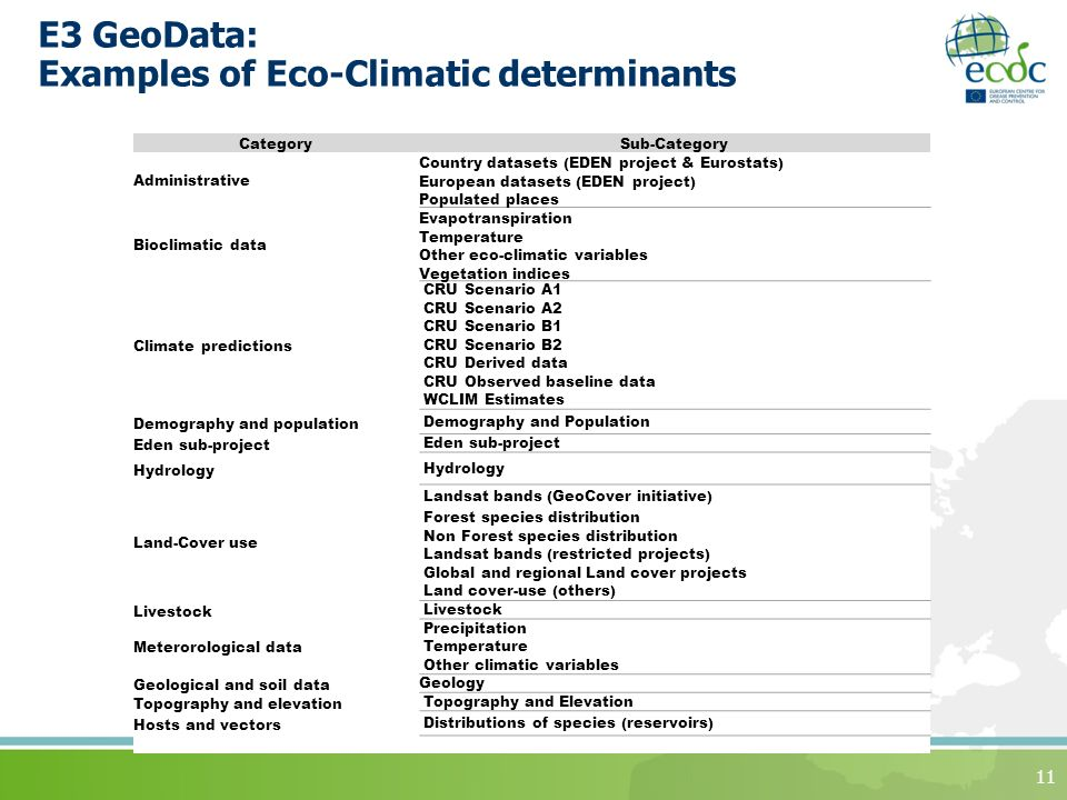 11 CategorySub-Category Administrative Country datasets (EDEN project & Eurostats) European datasets (EDEN project) Populated places Bioclimatic data Evapotranspiration Temperature Other eco-climatic variables Vegetation indices Climate predictions CRU Scenario A1 CRU Scenario A2 CRU Scenario B1 CRU Scenario B2 CRU Derived data CRU Observed baseline data WCLIM Estimates Demography and population Demography and Population Eden sub-project Hydrology Land-Cover use Landsat bands (GeoCover initiative) Forest species distribution Non Forest species distribution Landsat bands (restricted projects) Global and regional Land cover projects Land cover-use (others) Livestock Meterorological data Precipitation Temperature Other climatic variables Geological and soil dataGeology Topography and elevation Topography and Elevation Hosts and vectors Distributions of species (reservoirs) E3 GeoData: Examples of Eco-Climatic determinants