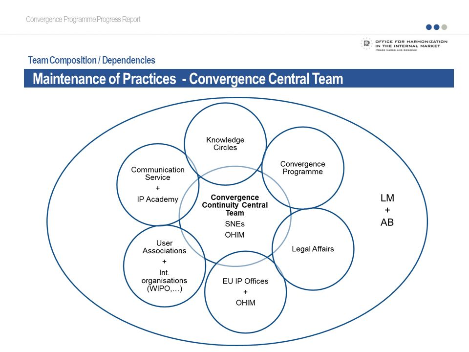 Convergence Programme Progress Report Team Composition / Dependencies Maintenance of Practices - Convergence Central Team