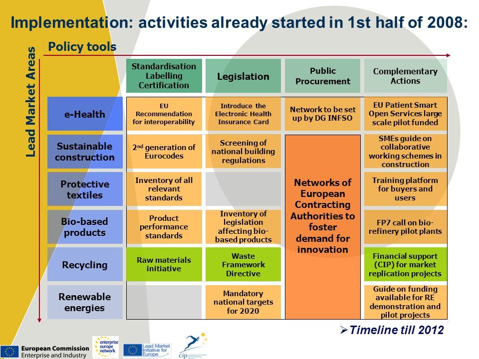 Standardisation Labelling Certification Legislation Public Procurement Complementary Actions Networks of European Contracting Authorities to foster de