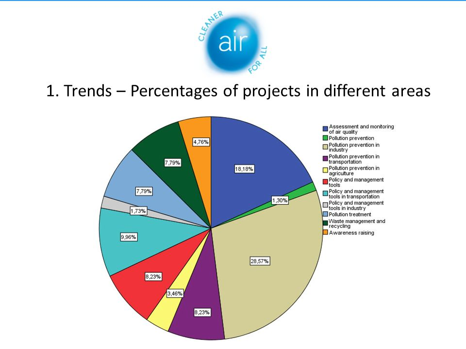 1. Trends – Percentages of projects in different areas