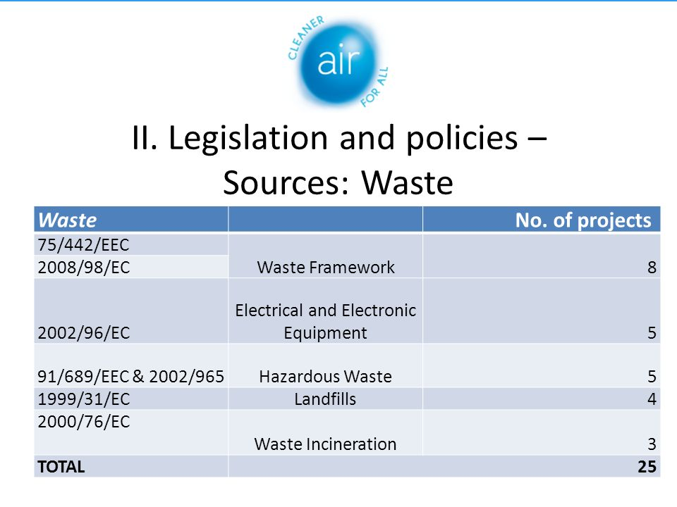 II. Legislation and policies – Sources: Waste Waste No.