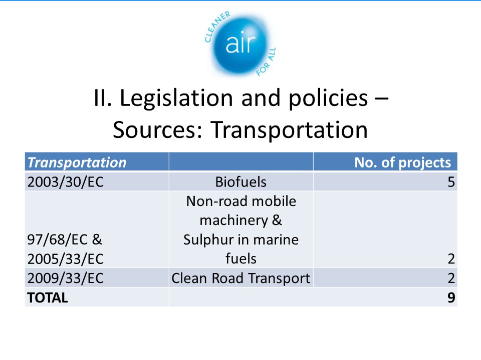 II. Legislation and policies – Sources: Transportation Transportation No.