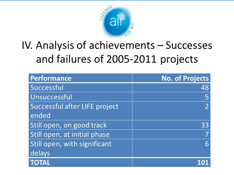 IV. Analysis of achievements – Successes and failures of 2005-2011 projects PerformanceNo.