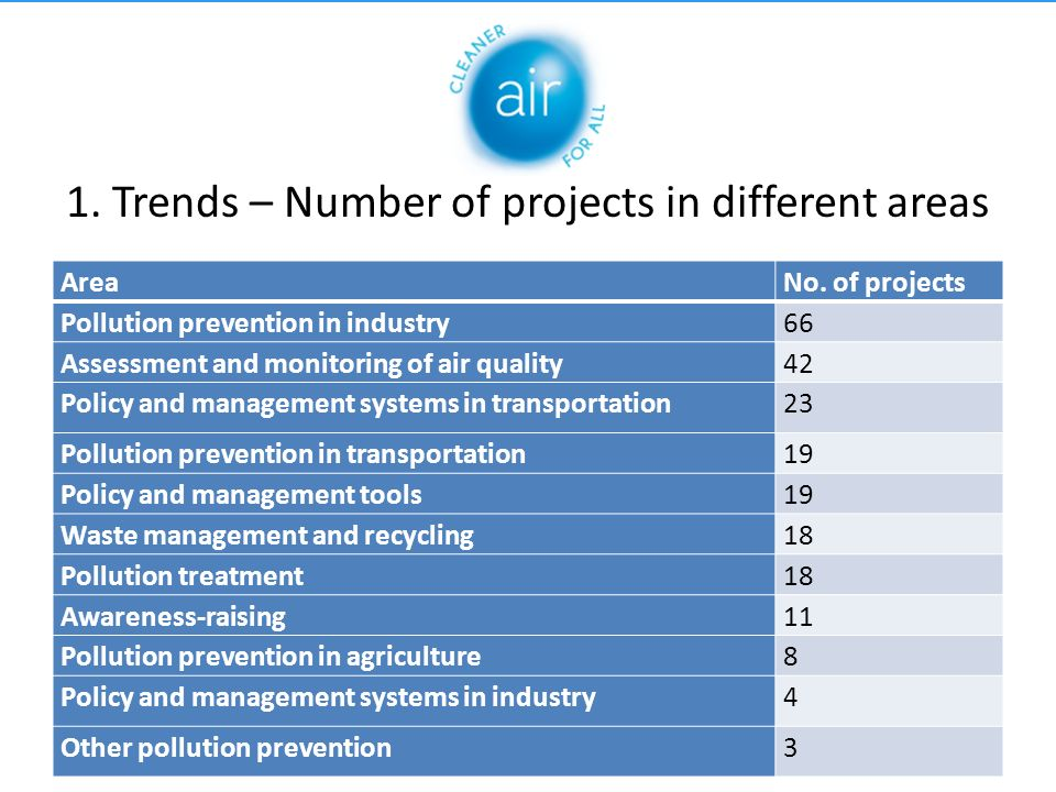 1. Trends – Number of projects in different areas AreaNo.