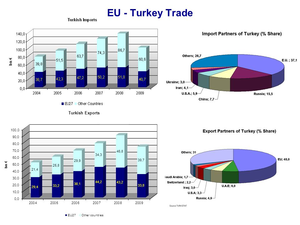 EU - Turkey Trade