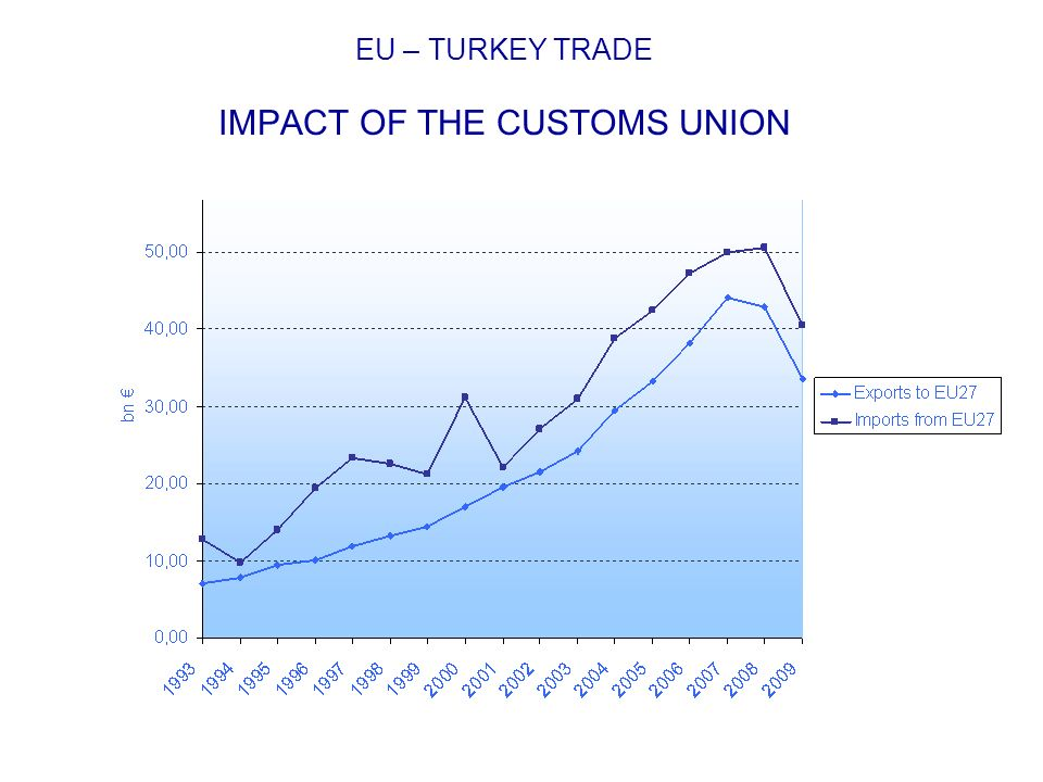 EU – TURKEY TRADE IMPACT OF THE CUSTOMS UNION