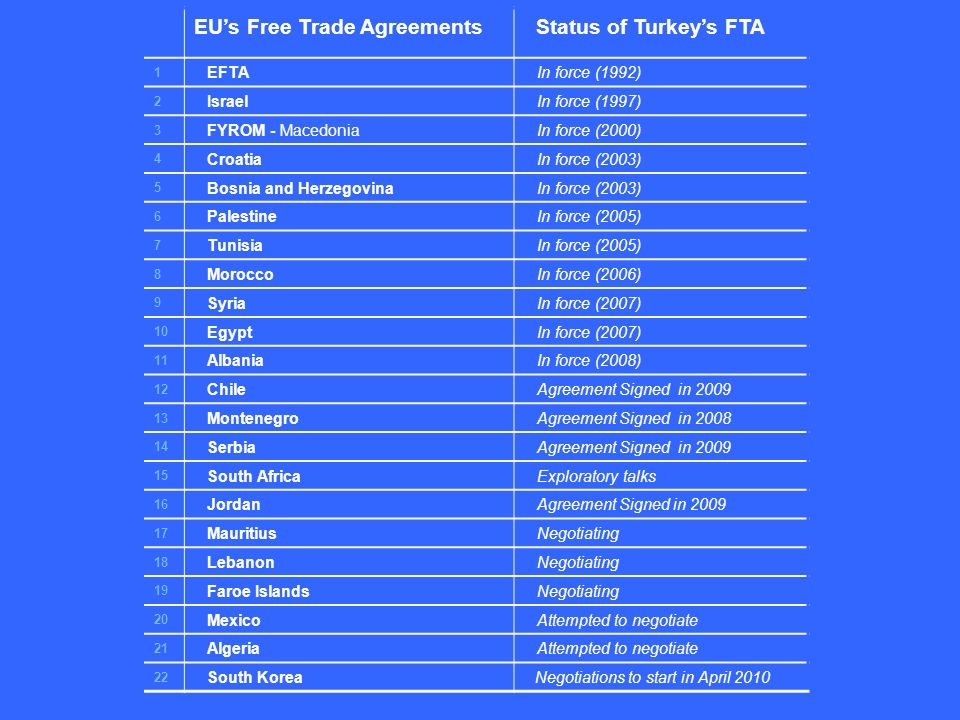 EUs Free Trade Agreements Status of Turkeys FTA 1 EFTA In force (1992) 2 Israel In force (1997) 3 FYROM - Macedonia In force (2000) 4 Croatia In force (2003) 5 Bosnia and Herzegovina In force (2003) 6 Palestine In force (2005) 7 Tunisia In force (2005) 8 Morocco In force (2006) 9 Syria In force (2007) 10 Egypt In force (2007) 11 Albania In force (2008) 12 Chile Agreement Signed in 2009 13 Montenegro Agreement Signed in 2008 14 Serbia Agreement Signed in 2009 15 South Africa Exploratory talks 16 Jordan Agreement Signed in 2009 17 Mauritius Negotiating 18 Lebanon Negotiating 19 Faroe Islands Negotiating 20 Mexico Attempted to negotiate 21 Algeria Attempted to negotiate 22 South Korea Negotiations to start in April 2010