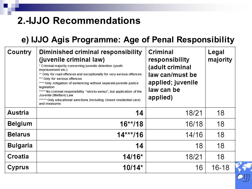 CountryDiminished criminal responsibility (juvenile criminal law) * Criminal majority concerning juvenile detention (youth imprisonment etc.) ** Only for road offences and exceptionally for very serious offences *** Only for serious offences **** Only mitigation of sentencing without separate juvenile justice legislation ***** No criminal responsibility strictu sensu, but application of the Juvenile (Welfare) Law ****** Only educational sanctions (including closed residential care) and measures Criminal responsibility (adult criminal law can/must be applied; juvenile law can be applied) Legal majority Austria 1418/2118 Belgium 16**/1816/1818 Belarus 14***/1614/1618 Bulgaria 1418 Croatia 14/16*18/2118 Cyprus 10/14*1616-18 2.-IJJO Recommendations e) IJJO Agis Programme: Age of Penal Responsibility