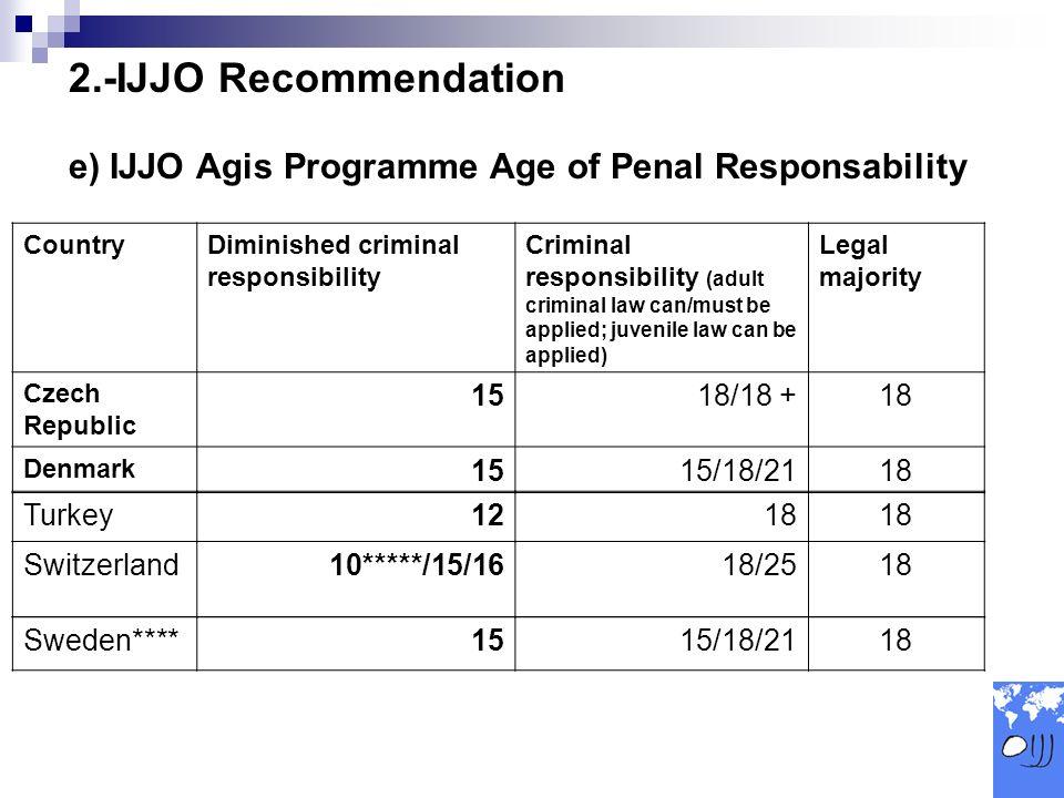 2.-IJJO Recommendation e) IJJO Agis Programme Age of Penal Responsability CountryDiminished criminal responsibility Criminal responsibility (adult criminal law can/must be applied; juvenile law can be applied) Legal majority Czech Republic 1518/18 +18 Denmark 1515/18/2118 Turkey1218 Switzerland10*****/15/1618/2518 Sweden****1515/18/2118