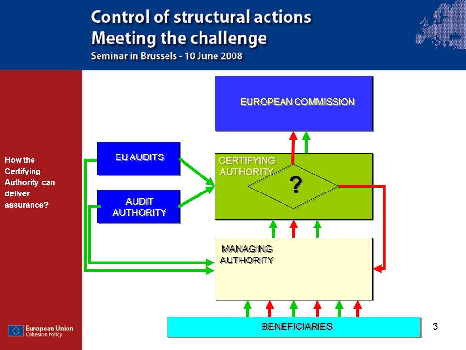 3 EUROPEAN COMMISSION CERTIFYING AUTHORITY MANAGING AUTHORITY ? ? EU AUDITS BENEFICIARIES AUDIT AUTHORITY How the Certifying Authority can deliver ass