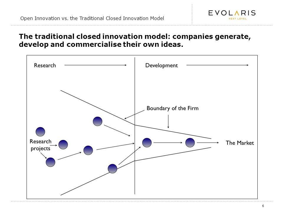 6 The traditional closed innovation model: companies generate, develop and commercialise their own ideas.