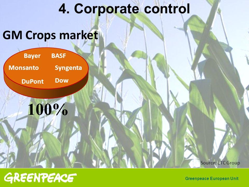 Greenpeace European Unit Syngenta BASF DuPont Monsanto Bayer Dow Source: ETC Group 4. Corporate control GM Crops market 100%