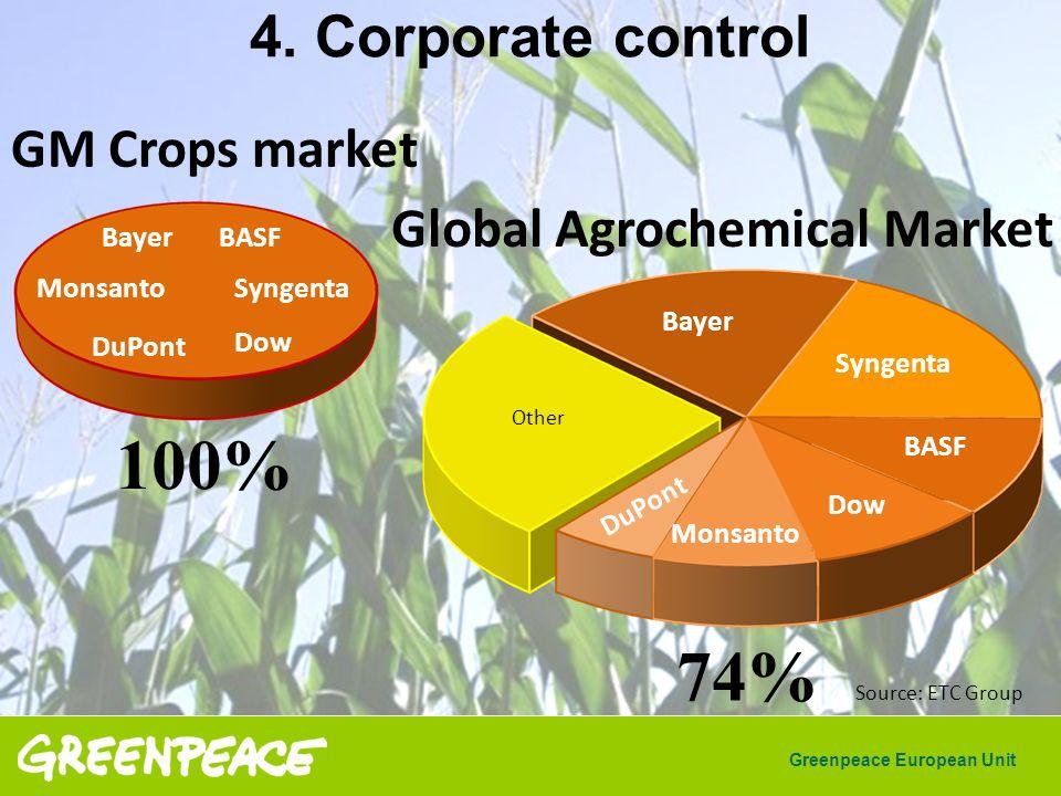 Greenpeace European Unit Syngenta BASF DuPont Monsanto Other Bayer Dow Syngenta BASF DuPont Monsanto Bayer Dow Global Agrochemical Market Source: ETC