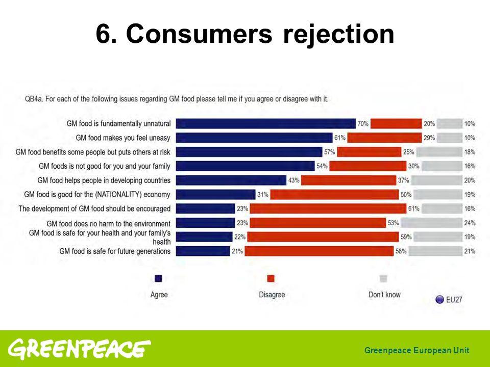 Greenpeace European Unit 6. Consumers rejection