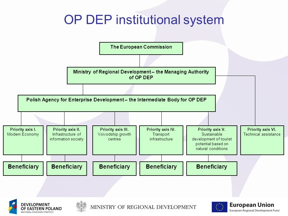 OP DEP institutional system Ministry of Regional Development – the Managing Authority of OP DEP The European Commission Beneficiary Priority axis I.