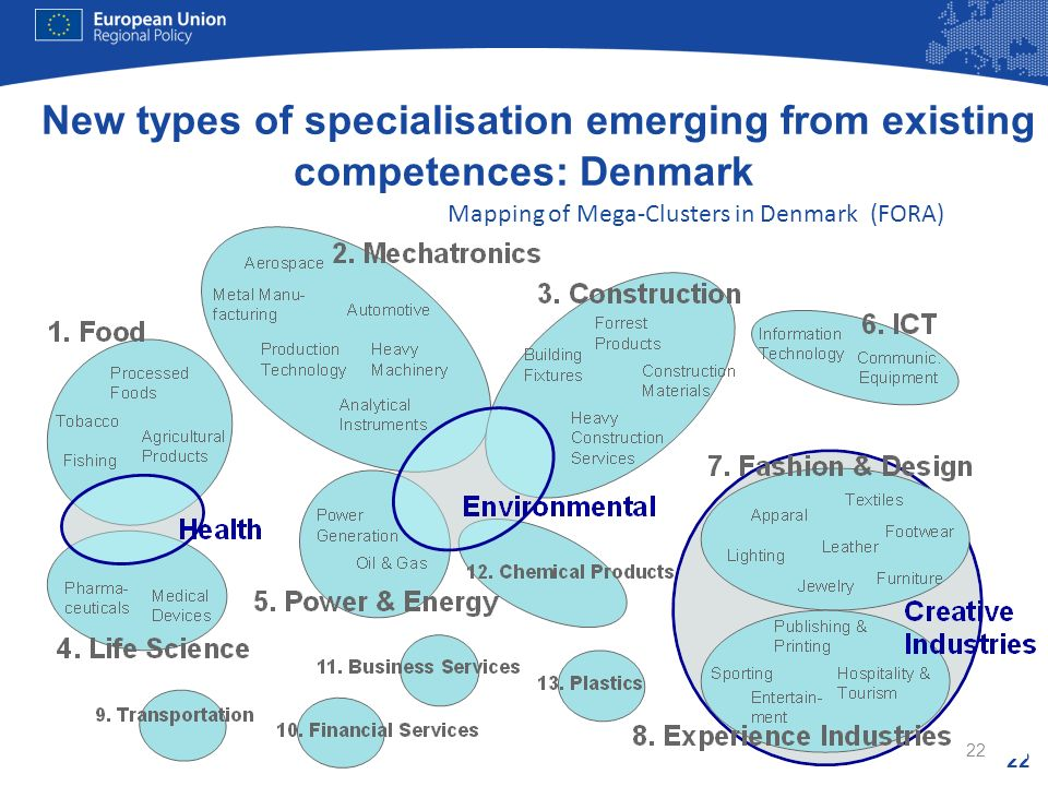 22 New types of specialisation emerging from existing competences: Denmark 22 Mapping of Mega-Clusters in Denmark (FORA)