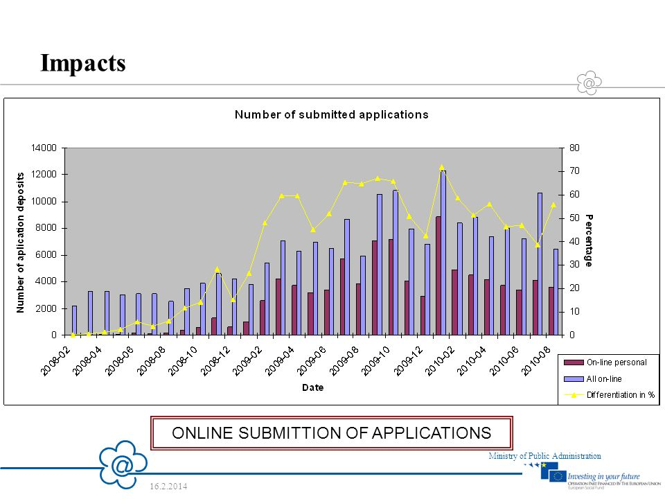 9 Ministry of Public Administration 16.2.2014 ONLINE SUBMITTION OF APPLICATIONS Impacts