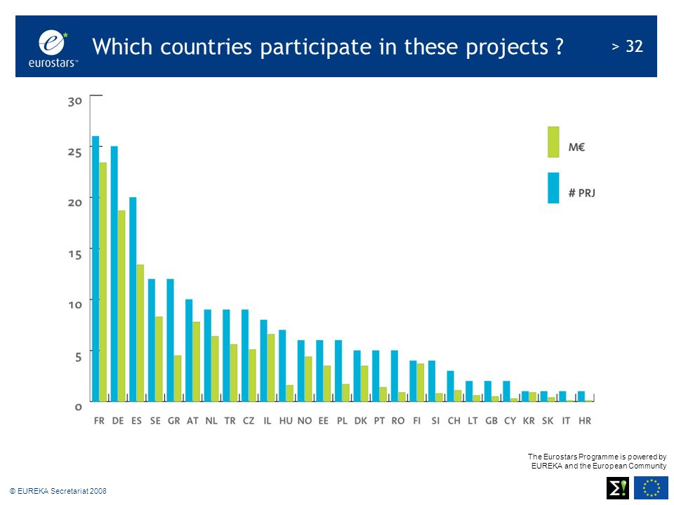 The Eurostars Programme is powered by EUREKA and the European Community > 32 © EUREKA Secretariat 2008 Which countries participate in these projects ?