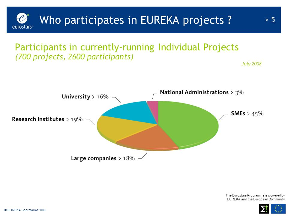 The Eurostars Programme is powered by EUREKA and the European Community > 5 © EUREKA Secretariat 2008 Participants in currently-running Individual Projects (700 projects, 2600 participants) July 2008 Who participates in EUREKA projects ?