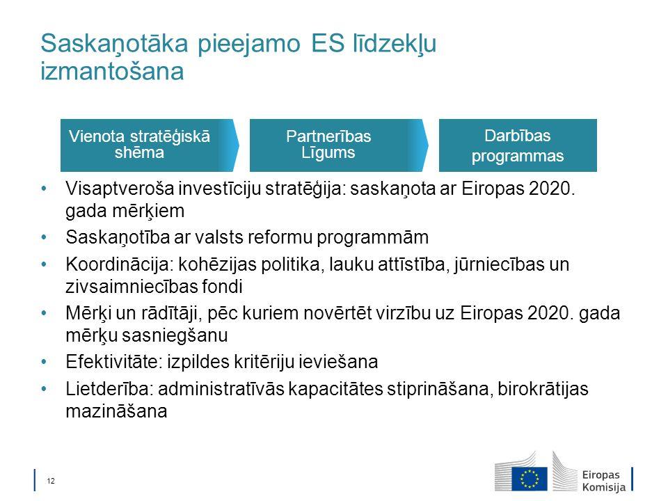 12 Saskaņotāka pieejamo ES līdzekļu izmantošana Visaptveroša investīciju stratēģija: saskaņota ar Eiropas 2020.