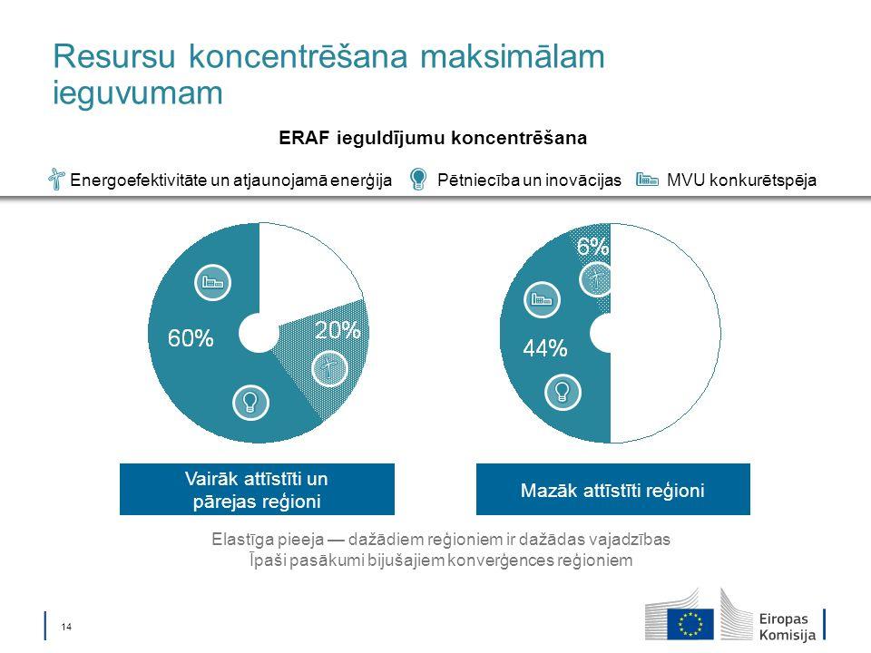 14 Mazāk attīstīti reģioni Vairāk attīstīti un pārejas reģioni Resursu koncentrēšana maksimālam ieguvumam Elastīga pieeja dažādiem reģioniem ir dažādas vajadzības Īpaši pasākumi bijušajiem konverģences reģioniem Pētniecība un inovācijasEnergoefektivitāte un atjaunojamā enerģijaMVU konkurētspēja ERAF ieguldījumu koncentrēšana