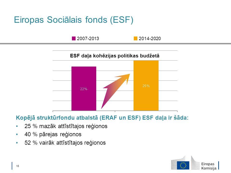 15 Eiropas Sociālais fonds (ESF) ESF daļa kohēzijas politikas budžetā 2014-20202007-2013 Kopējā struktūrfondu atbalstā (ERAF un ESF) ESF daļa ir šāda: 25 % mazāk attīstītajos reģionos 40 % pārejas reģionos 52 % vairāk attīstītajos reģionos
