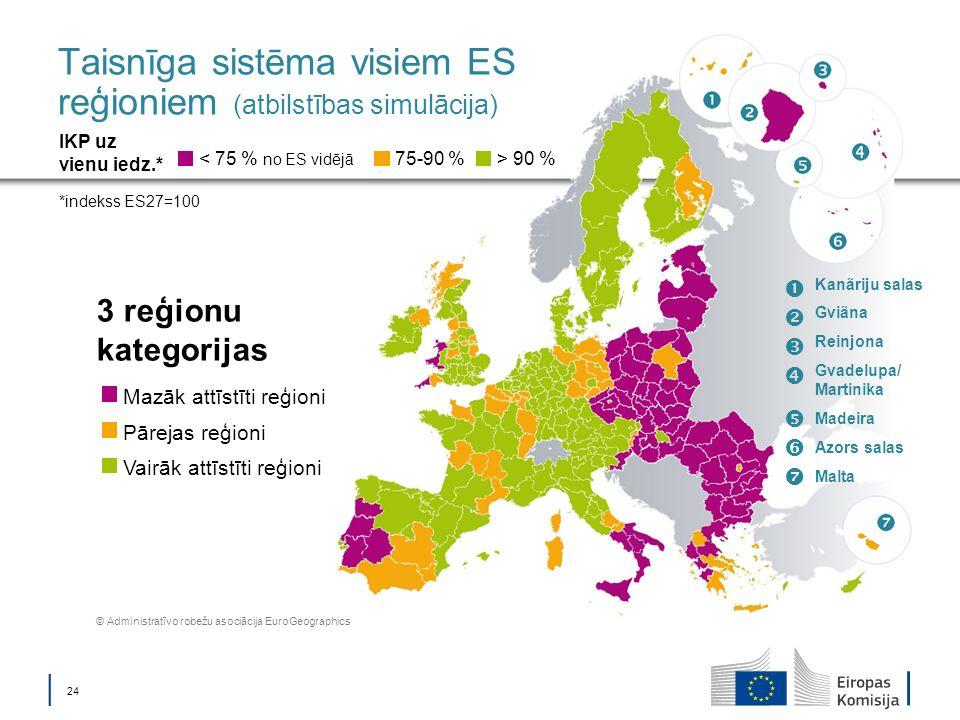 24 Taisnīga sistēma visiem ES reģioniem (atbilstības simulācija) 3 reģionu kategorijas < 75 % no ES vidējā IKP uz vienu iedz.* *indekss ES27=100 75-90 %> 90 % Mazāk attīstīti reģioni Pārejas reģioni Vairāk attīstīti reģioni © Administratīvo robežu asociācija EuroGeographics Kanãriju salas Gviãna Reinjona Gvadelupa/ Martinika Madeira Azors salas Malta