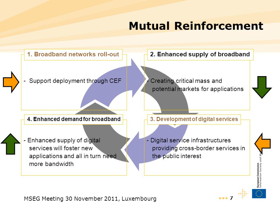 MSEG Meeting 30 November 2011, Luxembourg 7 Mutual Reinforcement -Support deployment through CEF 1. Broadband networks roll-out - Creating critical ma