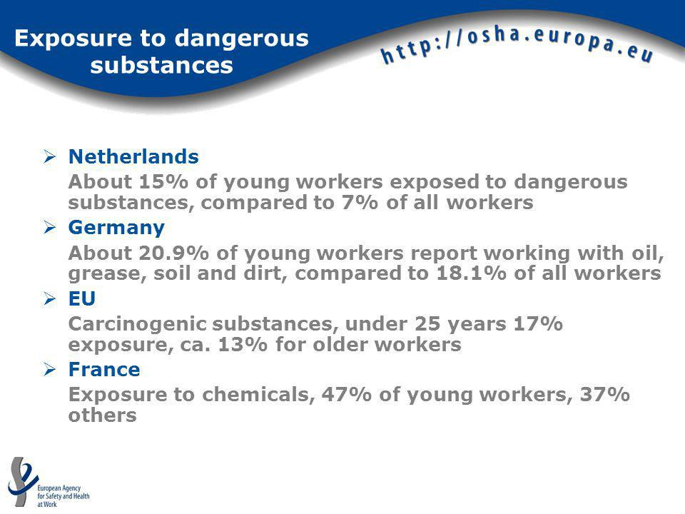 Exposure to dangerous substances Netherlands About 15% of young workers exposed to dangerous substances, compared to 7% of all workers Germany About 2