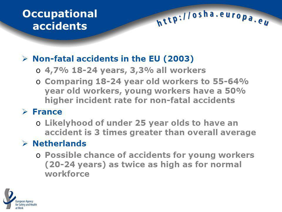 Occupational accidents Non-fatal accidents in the EU (2003) o4,7% 18-24 years, 3,3% all workers oComparing 18-24 year old workers to 55-64% year old w