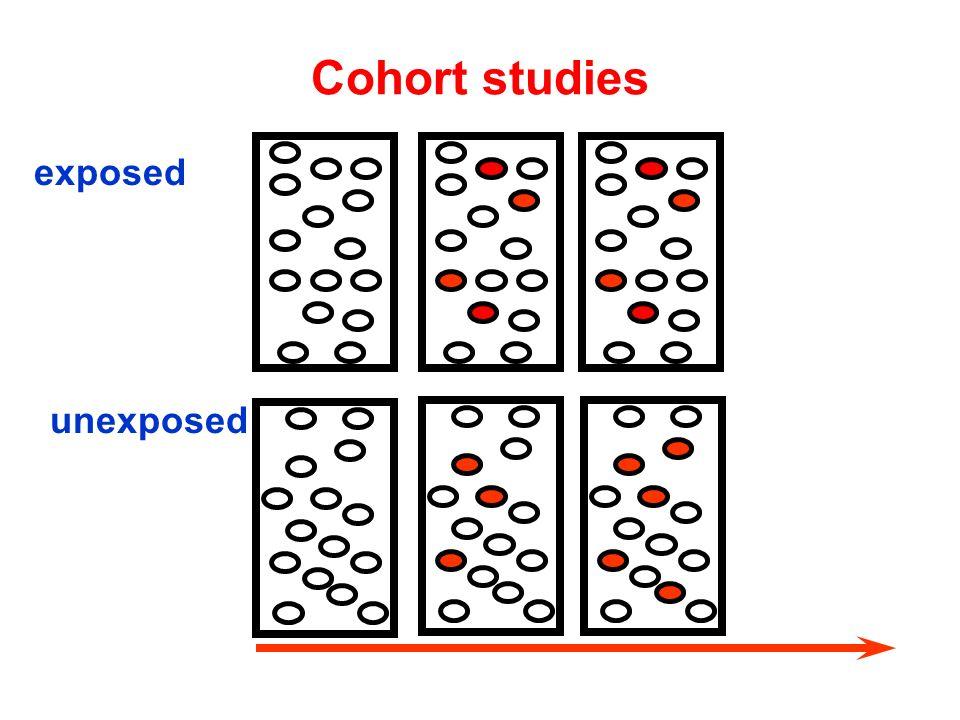 unexposed exposed Cohort studies