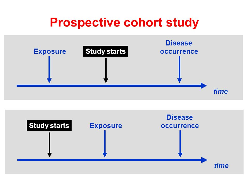 time ExposureStudy starts Disease occurrence Prospective cohort study time ExposureStudy starts Disease occurrence