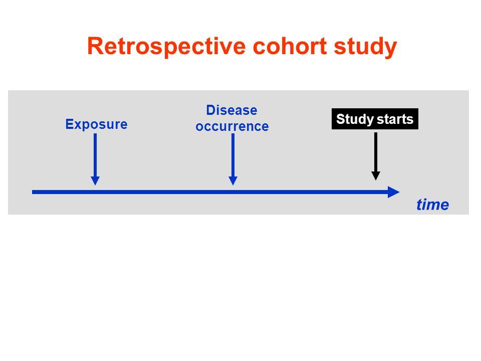 Retrospective cohort study Exposure time Disease occurrence Study starts