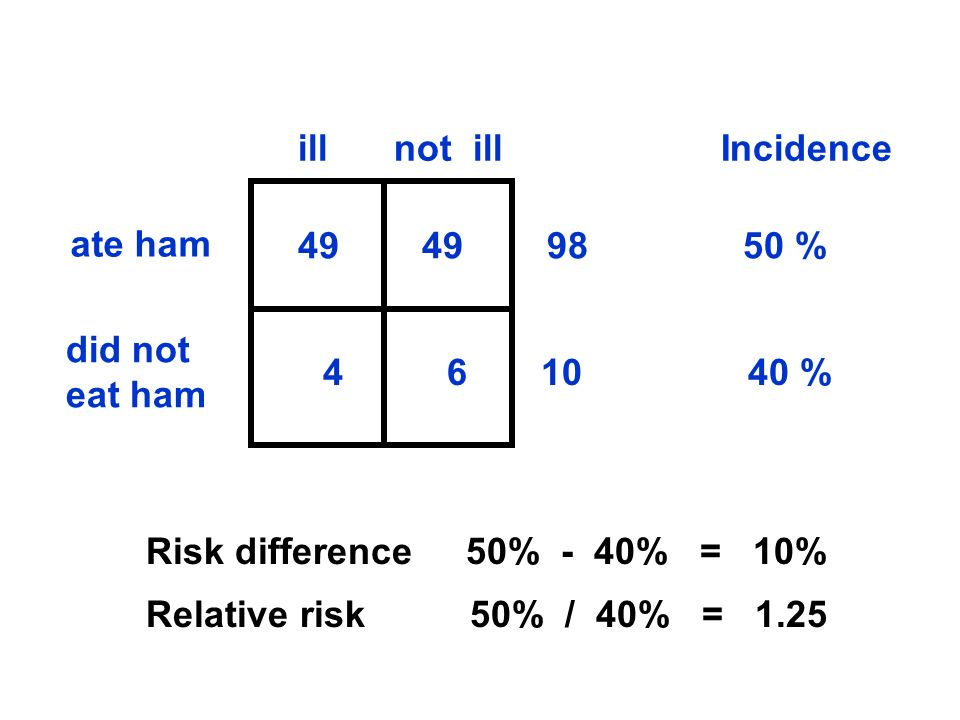 ate ham did not eat ham illnot ill Incidence 49 49 98 50 % 4 6 10 40 % Risk difference 50% - 40% = 10% Relative risk 50% / 40% = 1.25