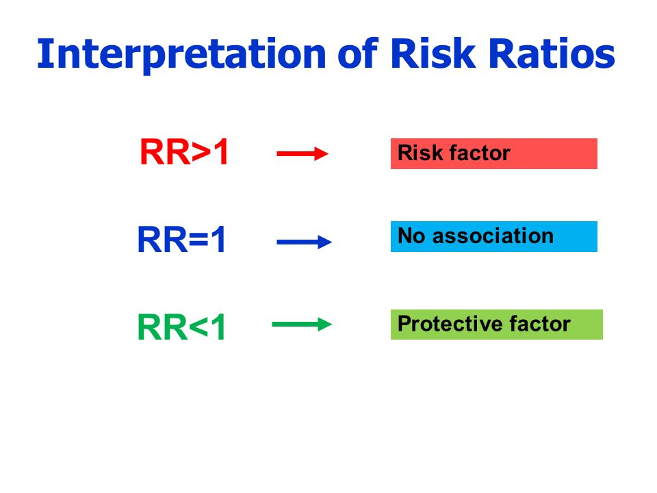 Interpretation of Risk Ratios RR>1 RR=1 RR<1 Protective factor Risk factor No association