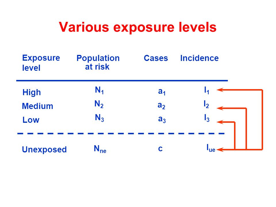 Population Cases Incidence a1a1 High N1N1 I 1 c Unexposed N ne I ue at risk Exposure level a2a2 Medium N2N2 I 2 a3a3 Low N3N3 I 3 Various exposure lev
